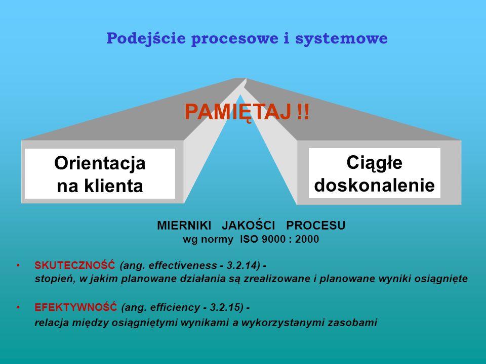 Mapa procesów KLIENT MARKETING ZARZĄDZANIE ZASOBAMI SPRZEDAŻ REALIZACJA WYROBU DYSTRYBUCJA ZAMÓWIENIA SERWIS WYRÓB POLITYKA DOT. PRODUKTU POLITYKA DYS