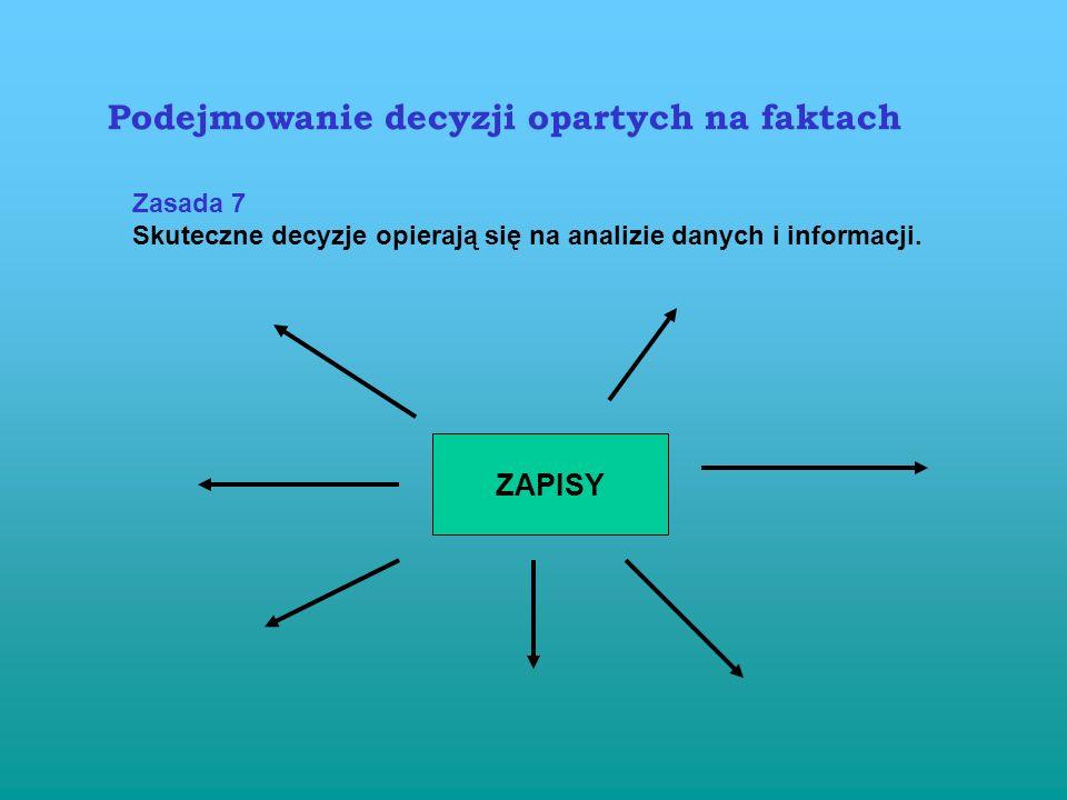 W systemie … podejście spójne dla całej organizacji wzmacnianie integralności wewnętrznej i zewnętrznej szkolenia dot. doskonalenia ustanowienie celów