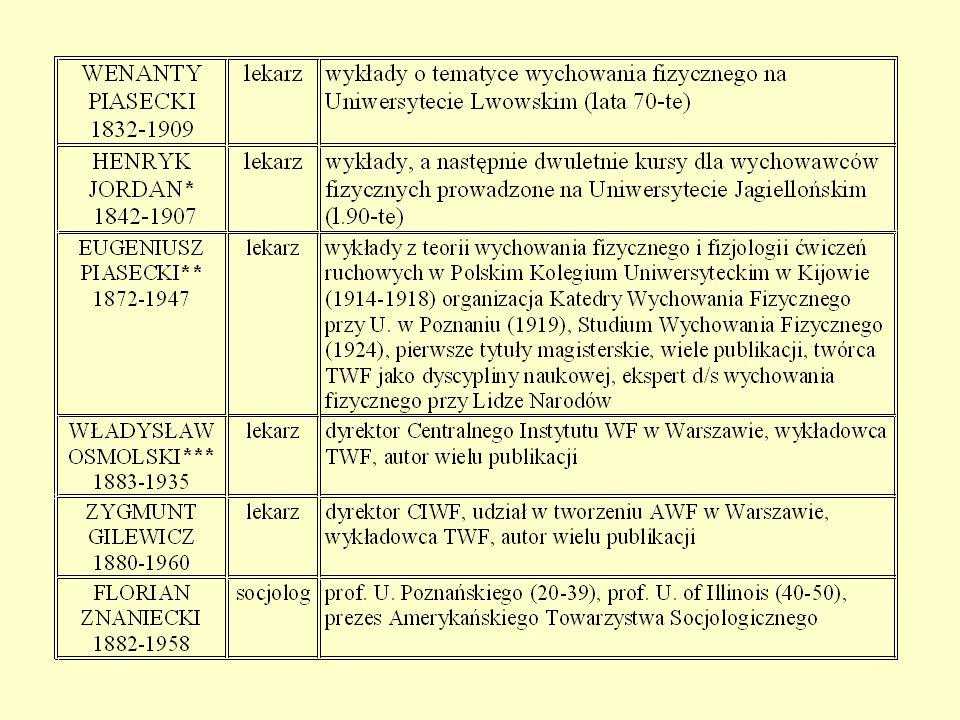Twórca polskiej szkoły edukacji zdrowotnej nowoczesnej koncepcji wychowania fizycznego.
