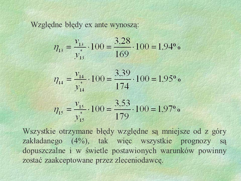 Względne błędy ex ante wynoszą: Wszystkie otrzymane błędy względne są mniejsze od z góry zakładanego (4%), tak więc wszystkie prognozy są dopuszczalne