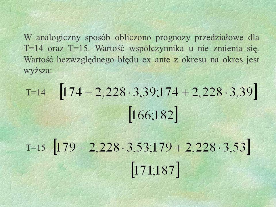 W analogiczny sposób obliczono prognozy przedziałowe dla T=14 oraz T=15. Wartość współczynnika u nie zmienia się. Wartość bezwzględnego błędu ex ante