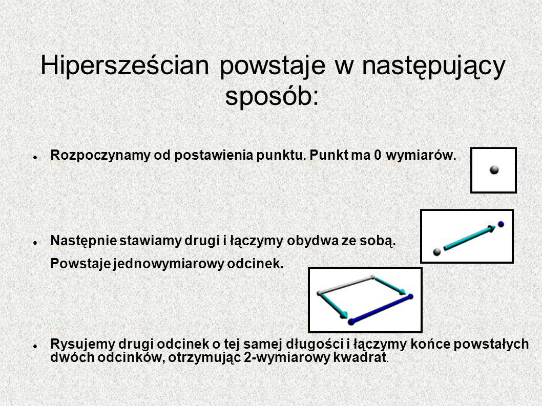 Hipersześcian powstaje w następujący sposób: Rozpoczynamy od postawienia punktu. Punkt ma 0 wymiarów. Następnie stawiamy drugi i łączymy obydwa ze sob
