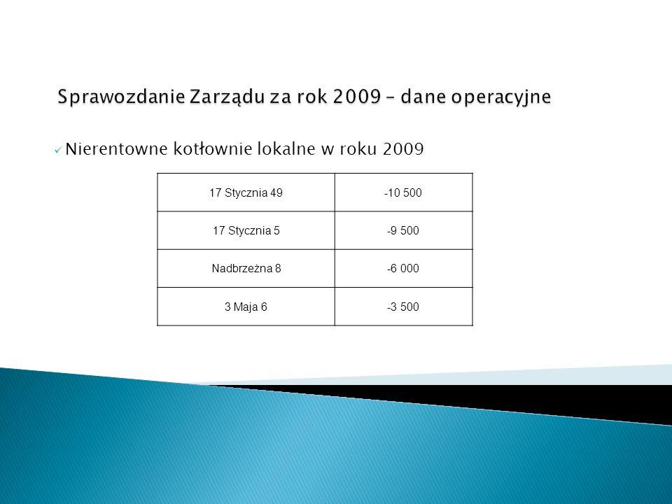 Nierentowne kotłownie lokalne w roku 2009 17 Stycznia 49-10 500 17 Stycznia 5-9 500 Nadbrzeżna 8-6 000 3 Maja 6-3 500