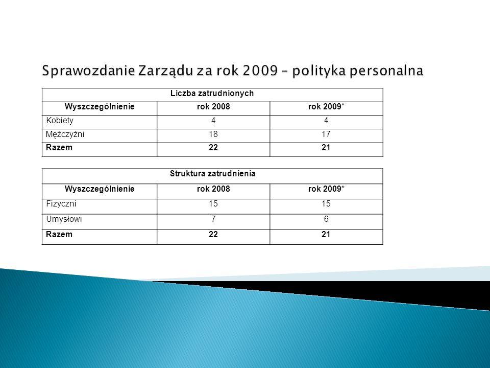 Liczba zatrudnionych Wyszczególnienierok 2008rok 2009* Kobiety44 Mężczyźni1817 Razem2221 Struktura zatrudnienia Wyszczególnienierok 2008rok 2009* Fizy