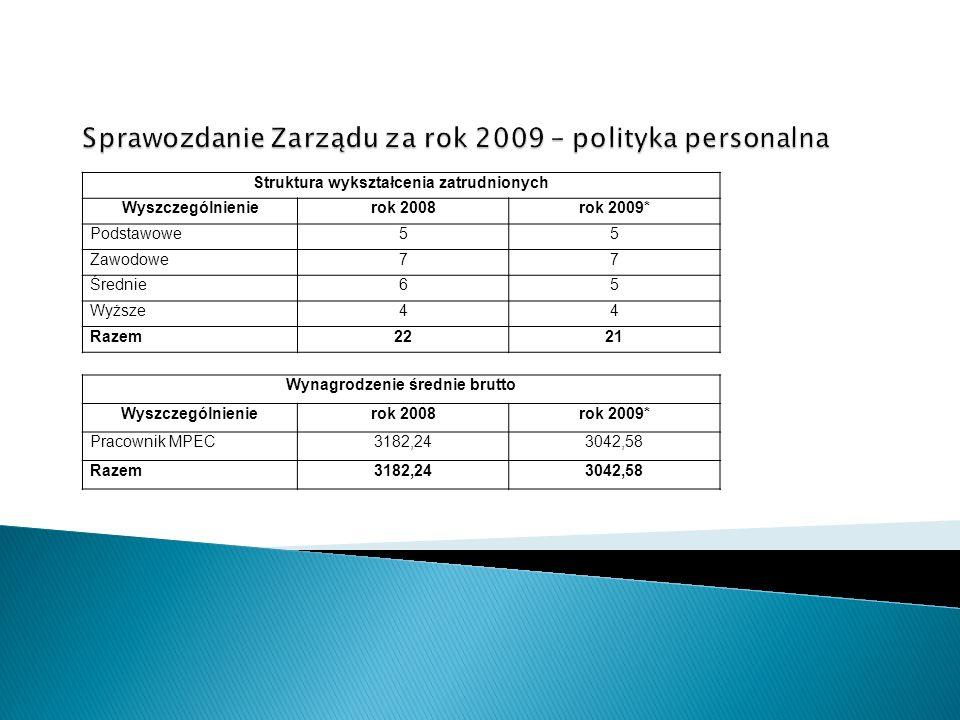 Struktura wykształcenia zatrudnionych Wyszczególnienierok 2008rok 2009* Podstawowe55 Zawodowe77 Średnie65 Wyższe44 Razem2221 Wynagrodzenie średnie bru