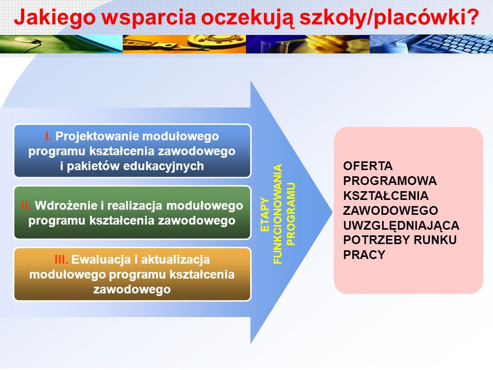 I. Projektowanie modułowego programu kształcenia zawodowego i pakietów edukacyjnych II. Wdrożenie i realizacja modułowego programu kształcenia zawodow