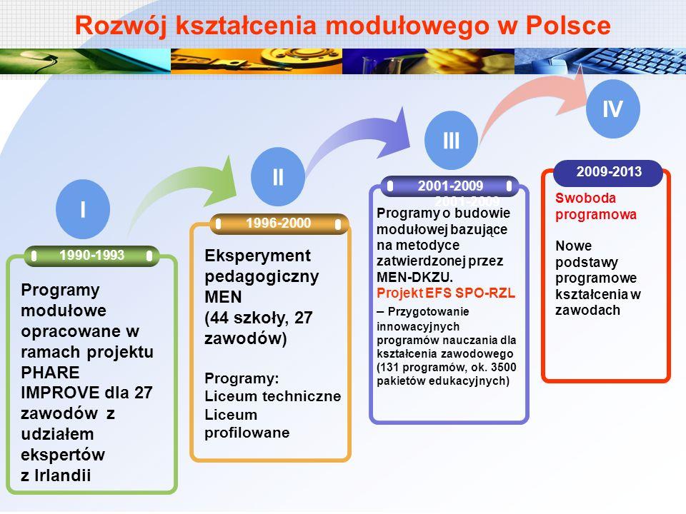 Rozwój kształcenia modułowego w Polsce 1996-2000 2001-2009 1990-1993 Programy modułowe opracowane w ramach projektu PHARE IMPROVE dla 27 zawodów z udz