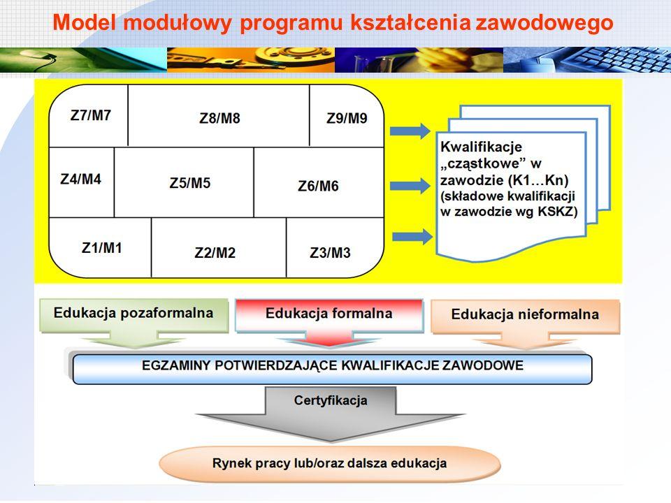 Model modułowy programu kształcenia zawodowego