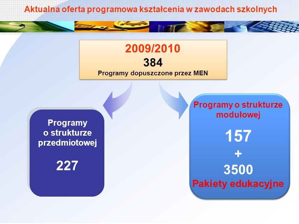 Programy o strukturze przedmiotowej 227 2009/2010 384 Programy dopuszczone przez MEN 2009/2010 384 Programy dopuszczone przez MEN Aktualna oferta prog