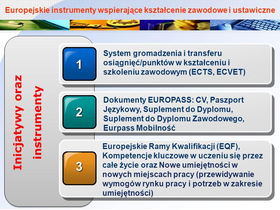 Europejskie instrumenty wspierające kształcenie zawodowe i ustawiczne1 System gromadzenia i transferu osiągnięć/punktów w kształceniu i szkoleniu zawo