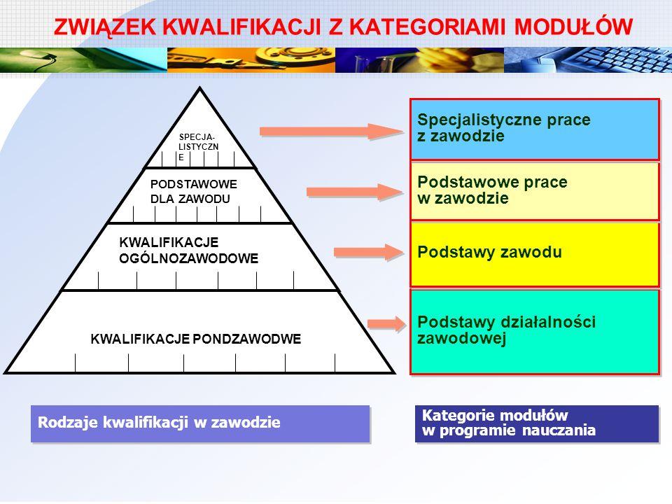 ZWIĄZEK KWALIFIKACJI Z KATEGORIAMI MODUŁÓW Instrukcje na stanowiskach pracy SPECJA- LISTYCZN E KWALIFIKACJE OGÓLNOZAWODOWE KWALIFIKACJE PONDZAWODWE PO