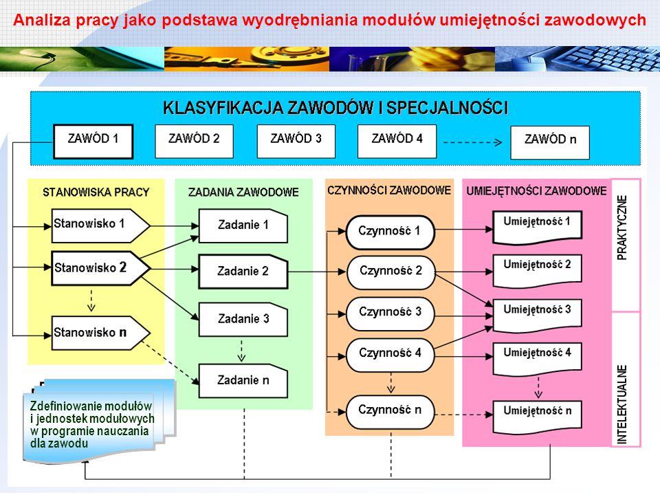 Zdefiniowanie modułów i jednostek modułowych w programie nauczania dla zawodu Zdefiniowanie modułów i jednostek modułowych w programie nauczania dla z