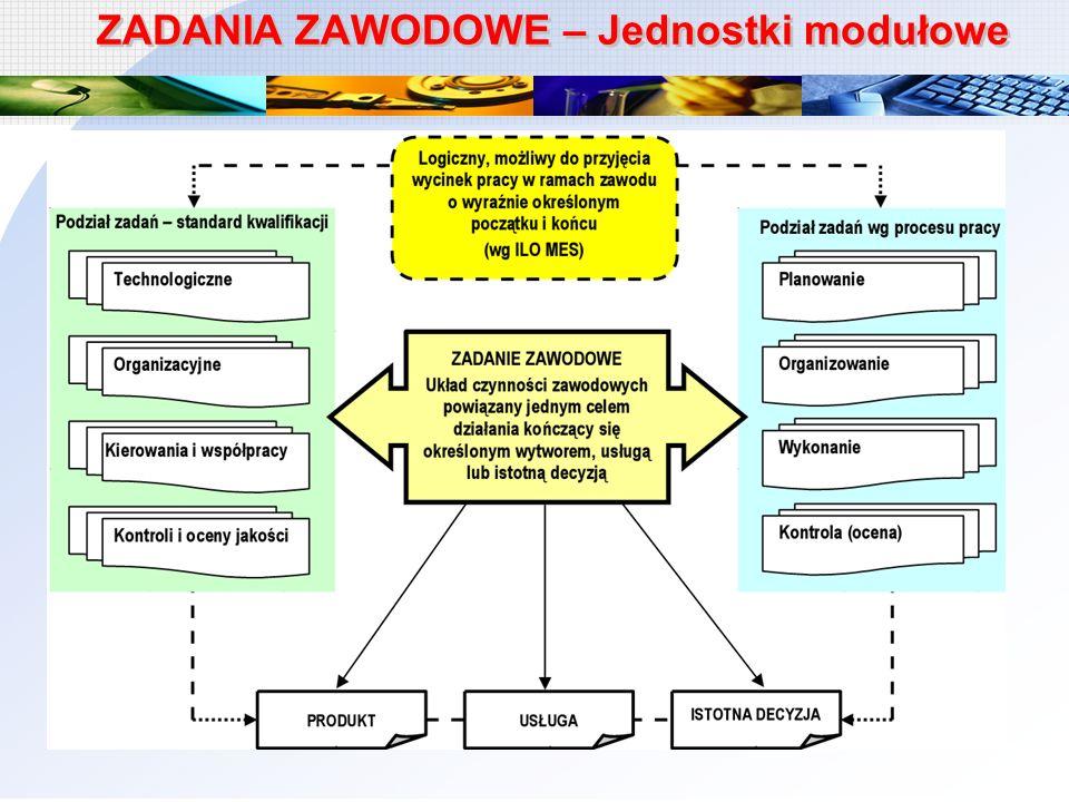 ZADANIA ZAWODOWE – Jednostki modułowe