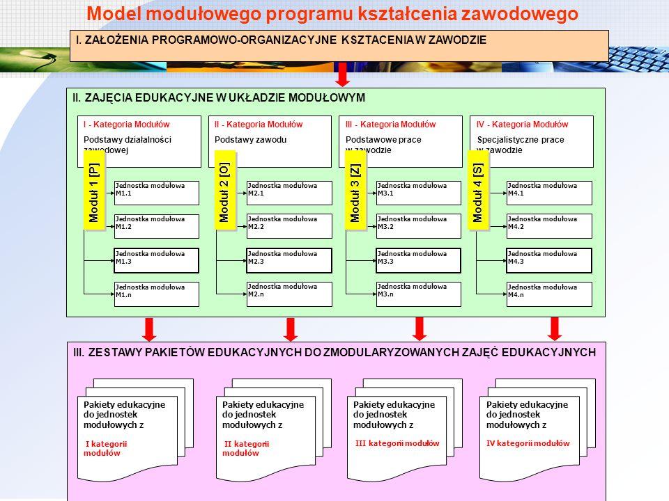 I. ZAŁOŻENIA PROGRAMOWO-ORGANIZACYJNE KSZTACENIA W ZAWODZIE II. ZAJĘCIA EDUKACYJNE W UKŁADZIE MODUŁOWYM II - Kategoria Modułów Podstawy zawodu III - K