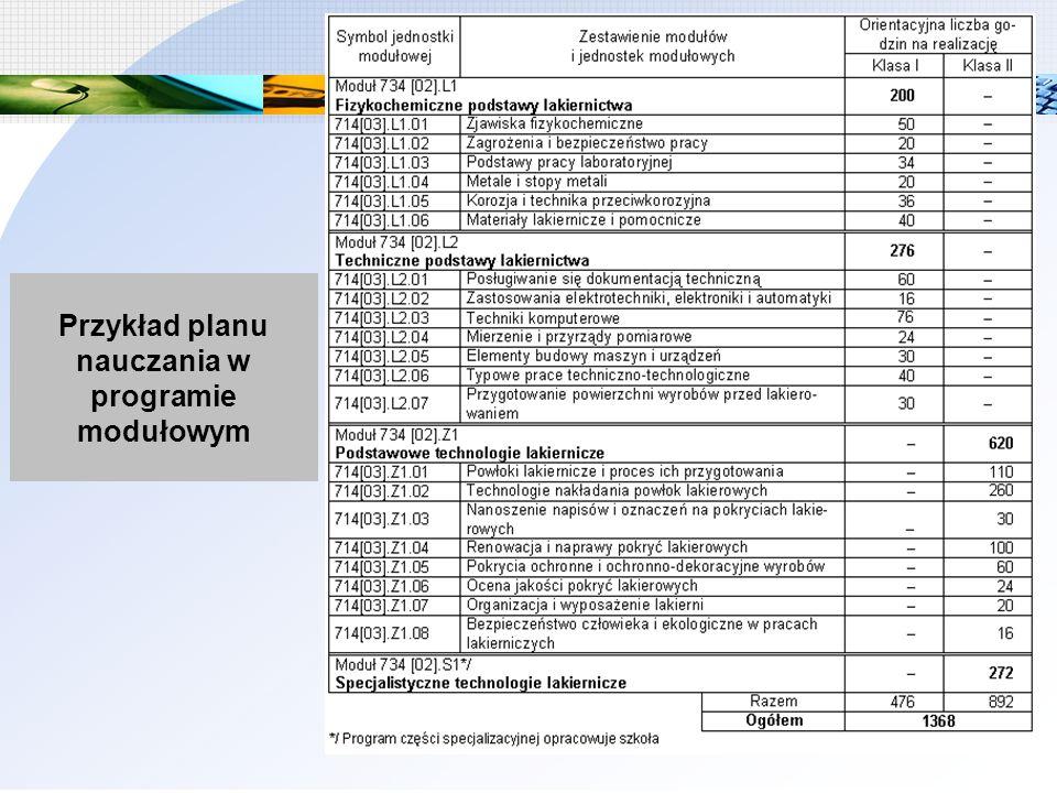 Przykład planu nauczania w programie modułowym