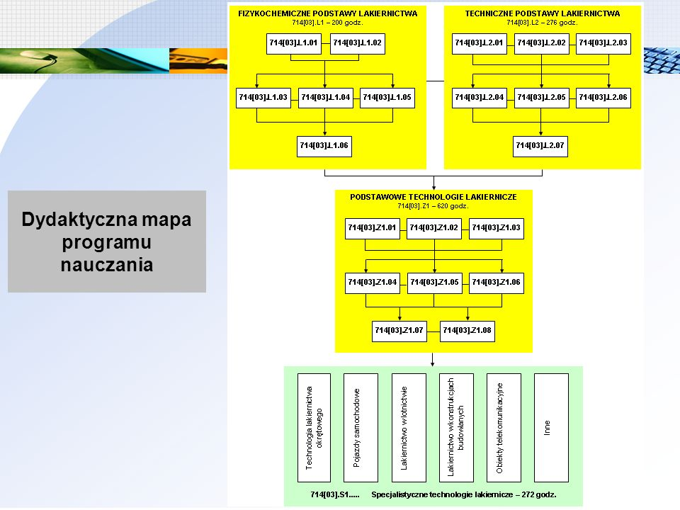 Dydaktyczna mapa programu nauczania