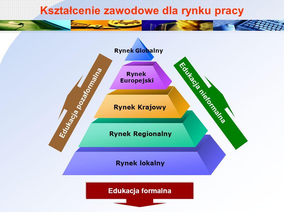 Podniesienie rangi i uatrakcyjnienie kształcenia zawodowego poprzez wdrożenie modułowych programów.
