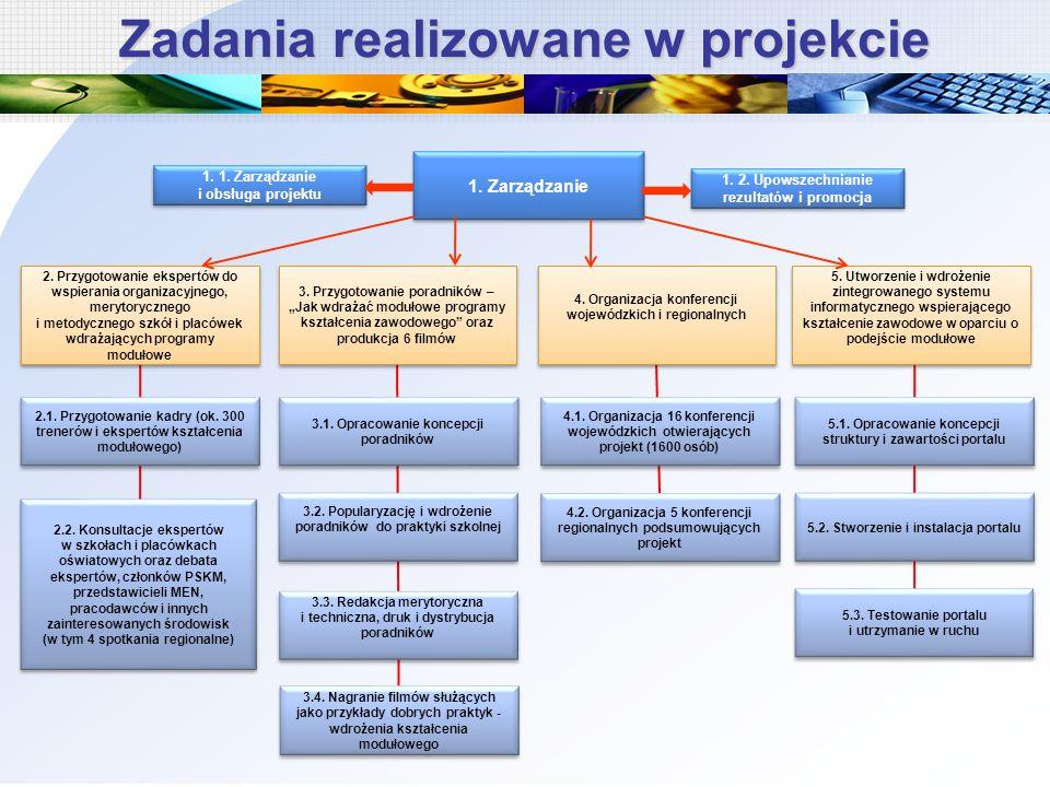 Zadania realizowane w projekcie 1. Zarządzanie 1. 1. Zarządzanie i obsługa projektu 1. 2. Upowszechnianie rezultatów i promocja 2. Przygotowanie ekspe