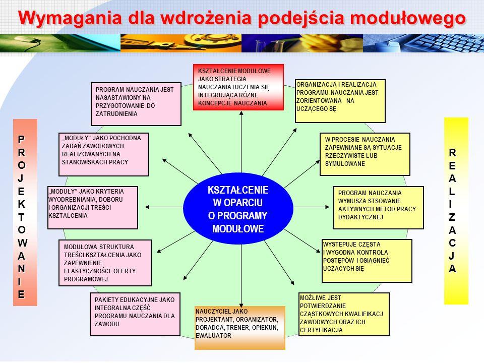 Projekt systemowy MEN / KOWEZiU System wsparcia szkół i placówek oświatowych wdrażających modułowe programy kształcenia zawodowego (2009-2013) PO-KL Działanie 3.3 – Poprawa jakości kształcenia Podziałanie 3.3.3 – Modernizacja treści i metod kształcenia Wypracowanie systemu wsparcia dla szkół zawodowych, kadry dydaktycznej, JST, organów nadzorujących przygotowujących się do powszechnego wdrażania programów modułowych, zgodnie z nowymi kierunkami zmian w kształceniu zawodowym Utworzenie zintegrowanego systemu informatycznego ułatwiającego dostęp do bazy danych programów modułowych i pakietów edukacyjnych oraz informacji z zakresu kształcenia zawodowego Cele ogólne projektu