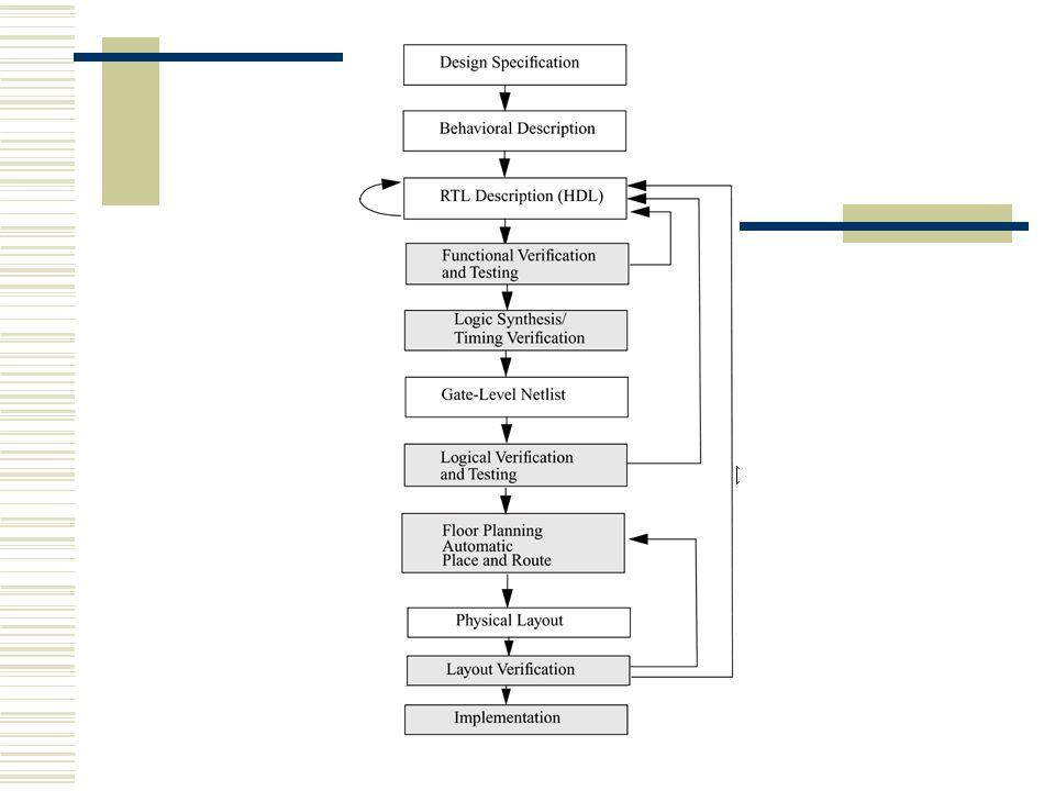 Cztery poziomy abstrakcji opisu Behawioralny (algorytmiczny) Ścieżka danych (Strukturalny) Poziom bramek (Gate Level) Poziom przełącznikowy – zależny od technologii programowalnego układu