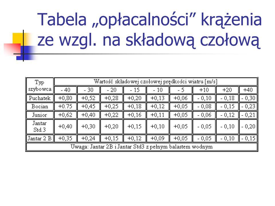 Tabela opłacalności krążenia ze wzgl. na składową czołową