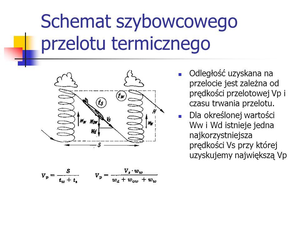 Schemat szybowcowego przelotu termicznego Odległość uzyskana na przelocie jest zależna od prędkości przelotowej Vp i czasu trwania przelotu. Dla okreś