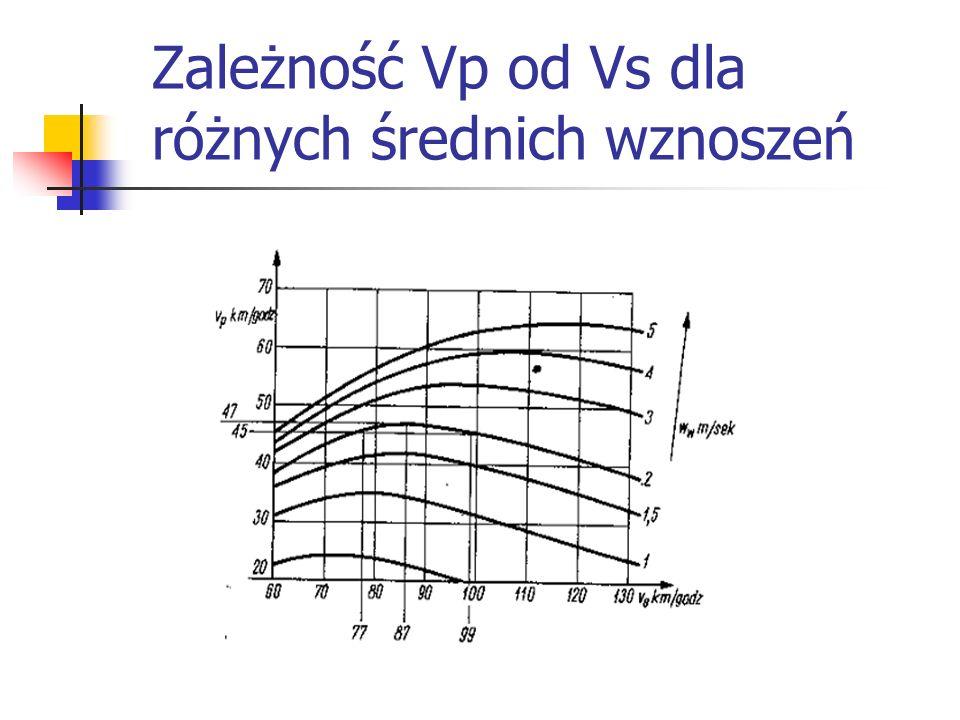 Zależność Vp od Vs dla różnych średnich wznoszeń