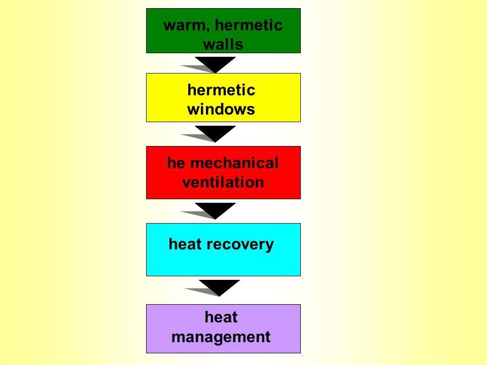 warm, hermetic walls hermetic windows he mechanical ventilation heat recovery heat management