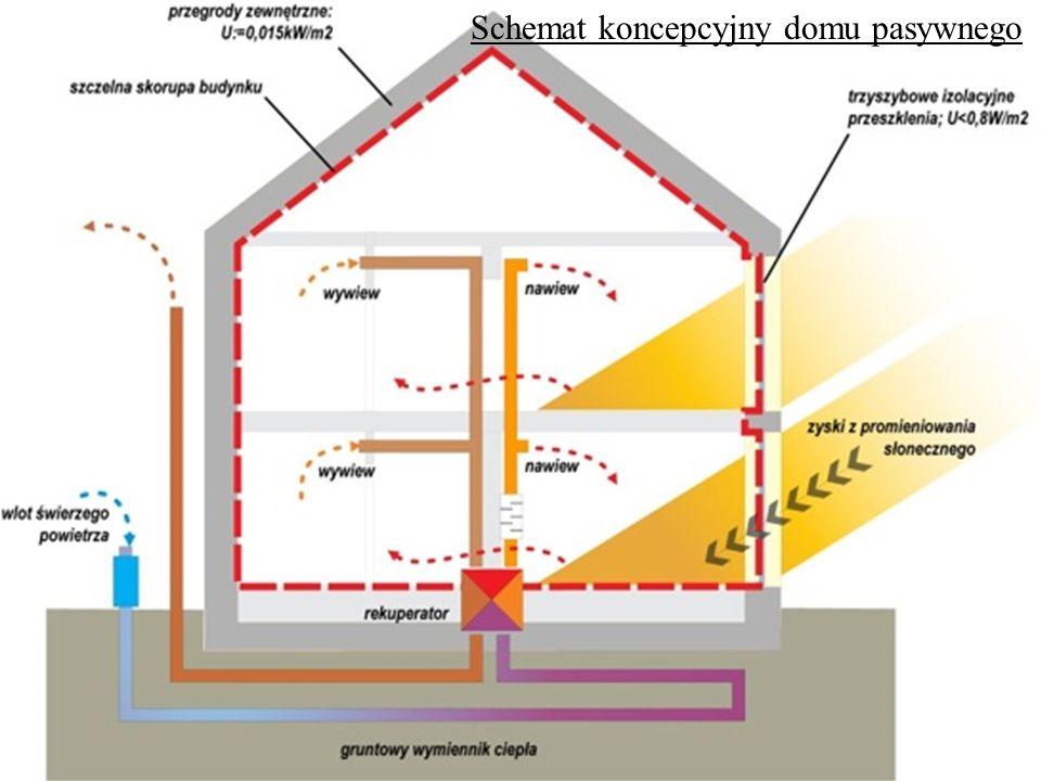 Schemat koncepcyjny domu pasywnego