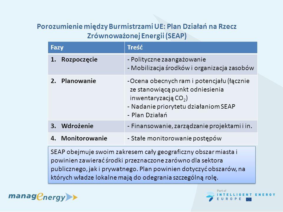 Porozumienie między Burmistrzami UE: Plan Działań na Rzecz Zrównoważonej Energii (SEAP) FazyTreść 1.Rozpoczęcie- Polityczne zaangażowanie - Mobilizacj