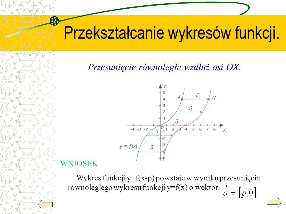 Przekształcanie wykresów funkcji. Przesunięcie równoległe wzdłuż osi OX. WNIOSEK Wykres funkcji y=f(x-p) powstaje w wyniku przesunięcia równoległego w