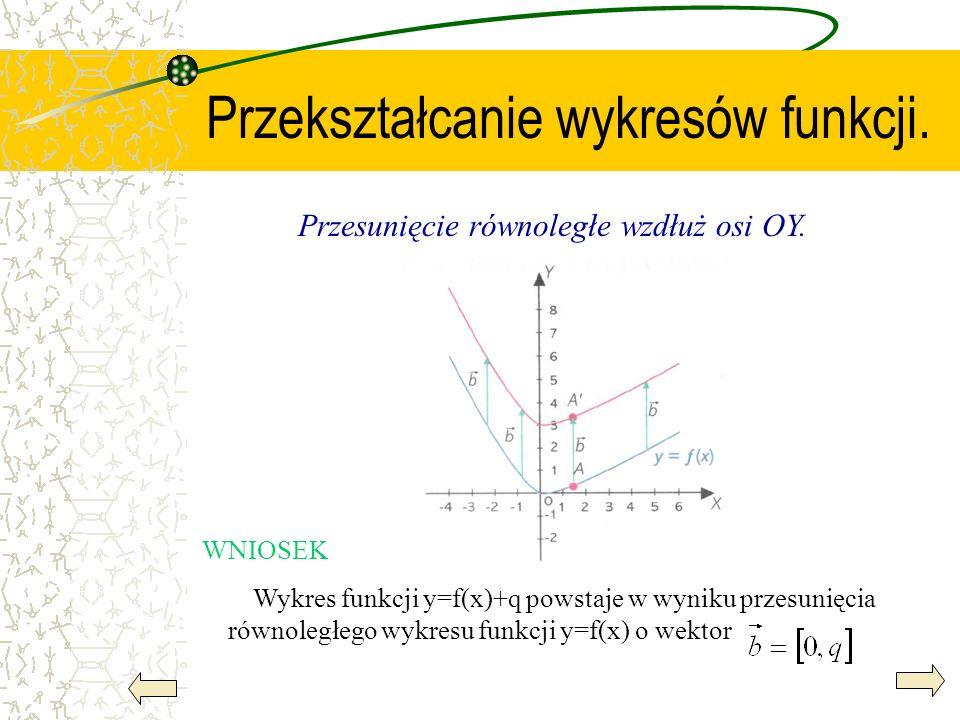 Przekształcanie wykresów funkcji. Przesunięcie równoległe wzdłuż osi OY. WNIOSEK Wykres funkcji y=f(x)+q powstaje w wyniku przesunięcia równoległego w