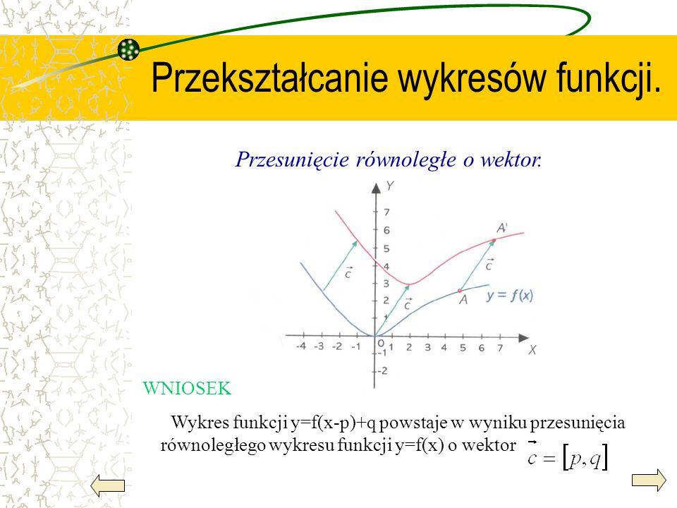 Przekształcanie wykresów funkcji. Przesunięcie równoległe o wektor. WNIOSEK Wykres funkcji y=f(x-p)+q powstaje w wyniku przesunięcia równoległego wykr