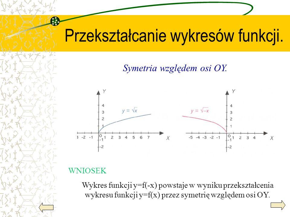 Przekształcanie wykresów funkcji. Symetria względem osi OY. WNIOSEK Wykres funkcji y=f(-x) powstaje w wyniku przekształcenia wykresu funkcji y=f(x) pr