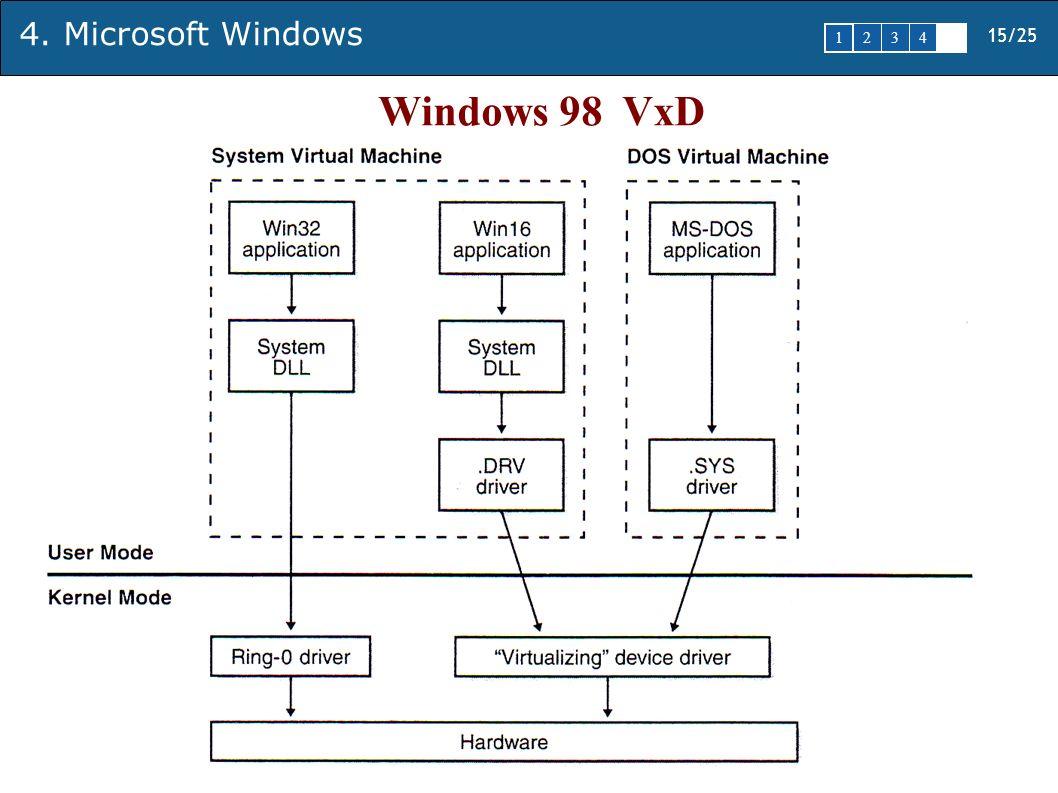 15/25 1 2345 4. Microsoft Windows Windows 98 VxD