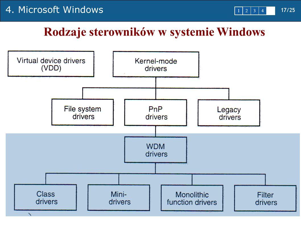 17/25 1 2345 4. Microsoft Windows Rodzaje sterowników w systemie Windows