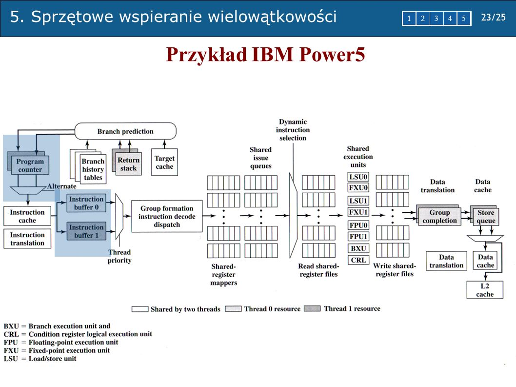 5. Sprzętowe wspieranie wielowątkowości 23/25 1 2345 Przykład IBM Power5