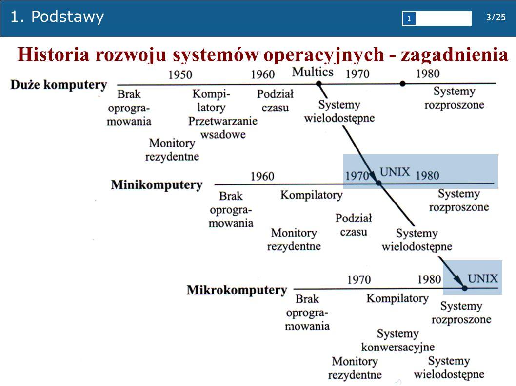 1. Podstawy 3/25 1 2345 Historia rozwoju systemów operacyjnych - zagadnienia