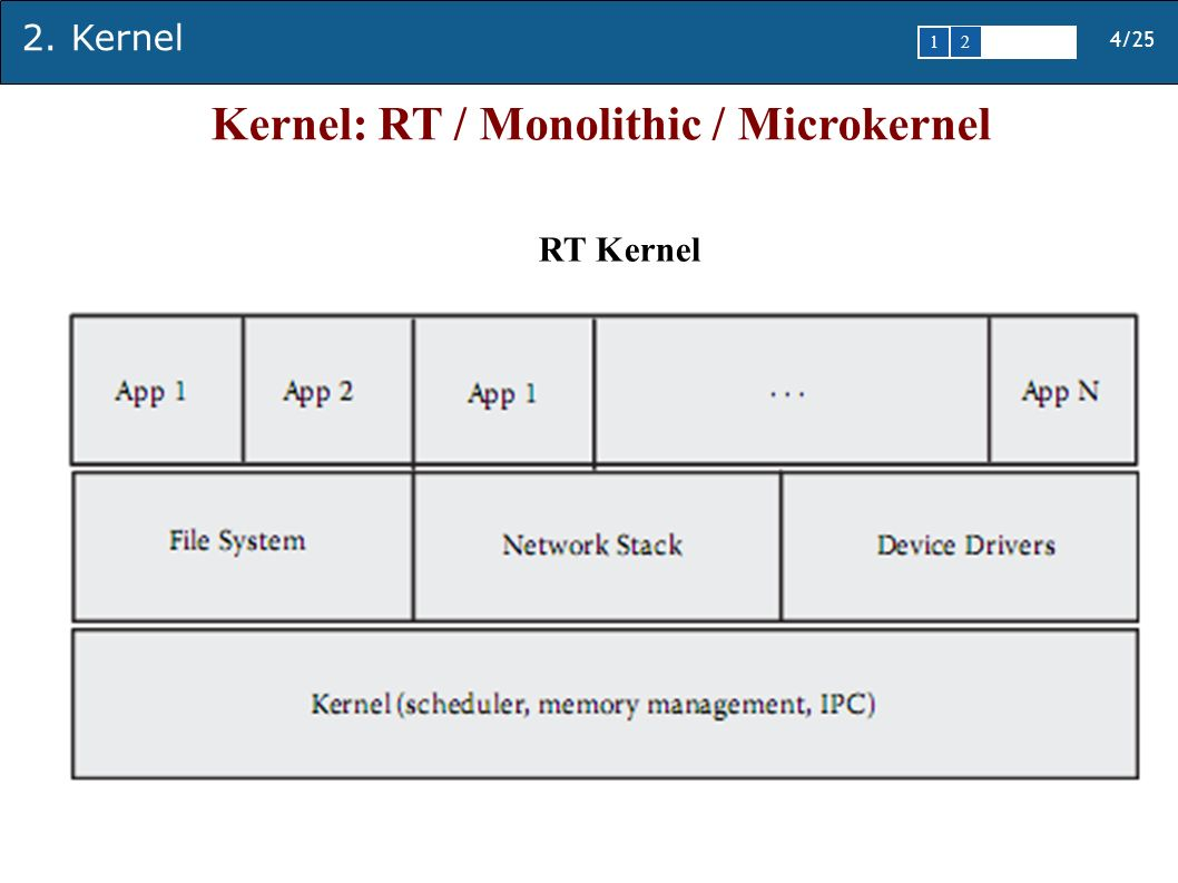 2. Kernel 4/25 1 2345 Kernel: RT / Monolithic / Microkernel RT Kernel