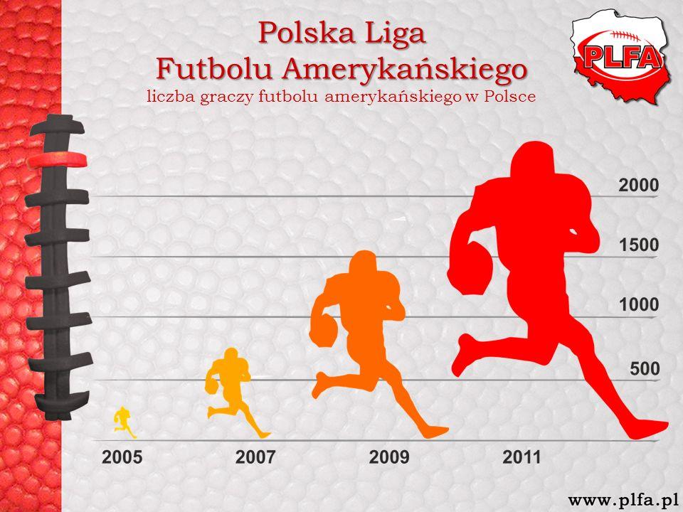 Polska Liga Futbolu Amerykańskiego Polska Liga Futbolu Amerykańskiego liczba graczy futbolu amerykańskiego w Polsce