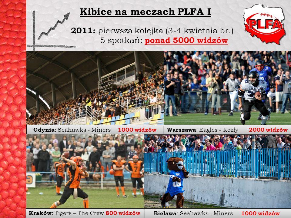 2011: pierwsza kolejka (3-4 kwietnia br.) 5 spotkań: ponad 5000 widzów Kibice na meczach PLFA I Gdynia : Seahawks - Miners 1000 widzów Bielawa : Seaha