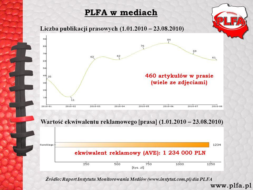 Liczba publikacji prasowych (1.01.2010 – 23.08.2010) 460 artykułów w prasie (wiele ze zdjęciami) Źródło: Raport Instytutu Monitorowania Mediów (www.in