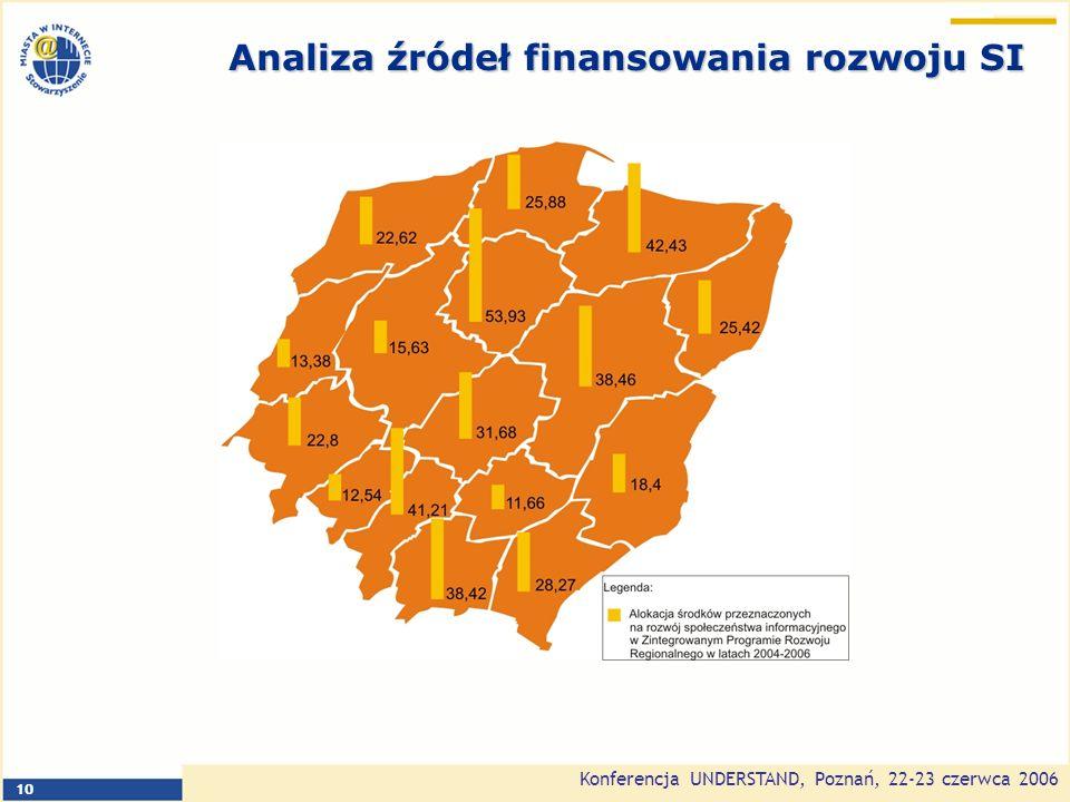 Konferencja UNDERSTAND, Poznań, 22-23 czerwca 2006 10 Analiza źródeł finansowania rozwoju SI