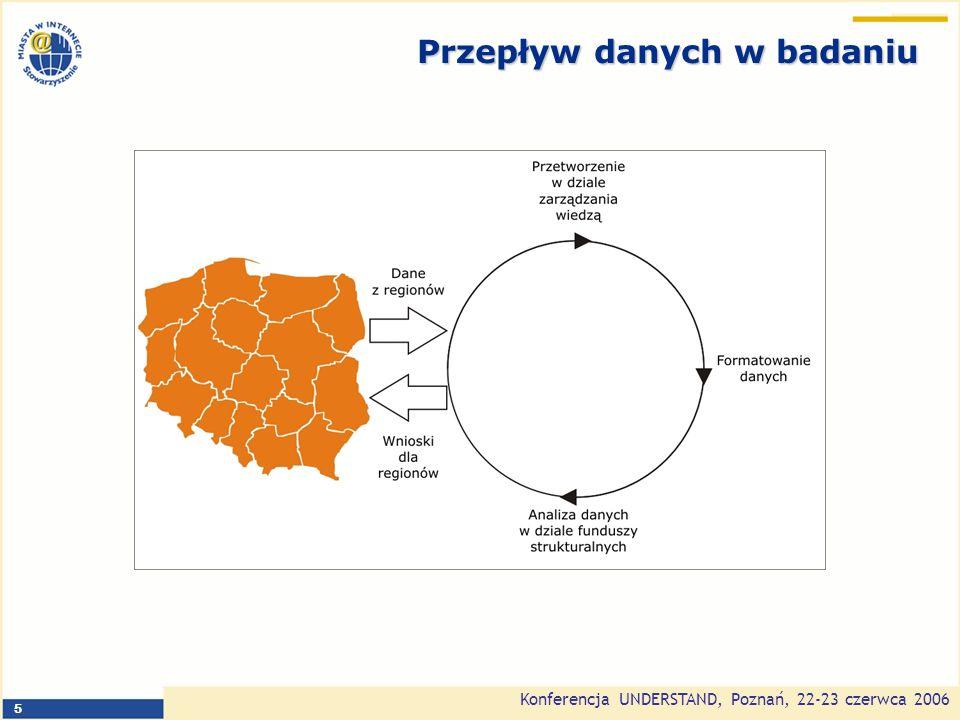 Konferencja UNDERSTAND, Poznań, 22-23 czerwca 2006 6 Jakie dane są publikowane - projekty