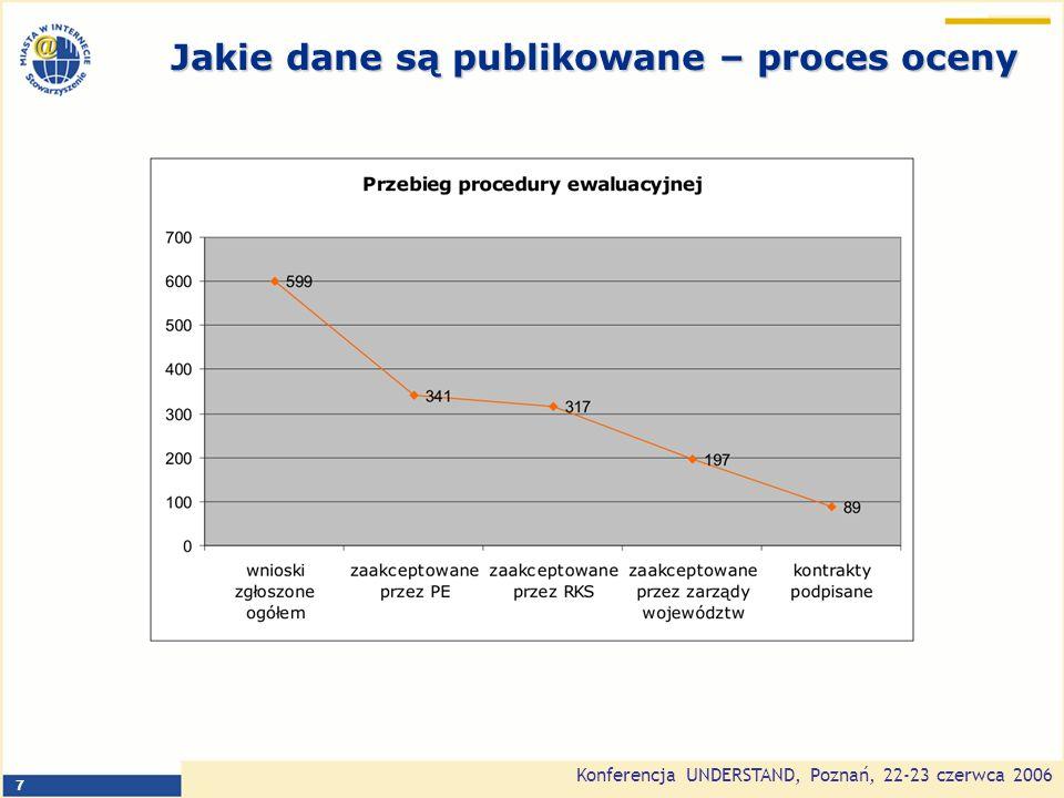 Konferencja UNDERSTAND, Poznań, 22-23 czerwca 2006 7 Jakie dane są publikowane – proces oceny