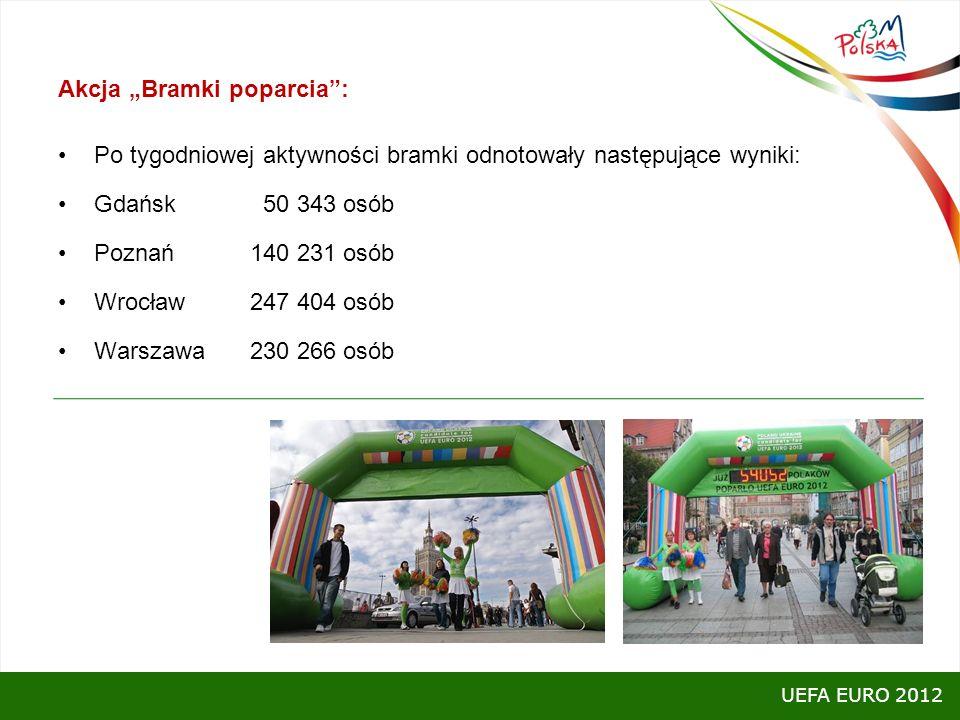 Akcja Bramki poparcia: Po tygodniowej aktywności bramki odnotowały następujące wyniki: Gdańsk 50 343 osób Poznań 140 231 osób Wrocław 247 404 osób War