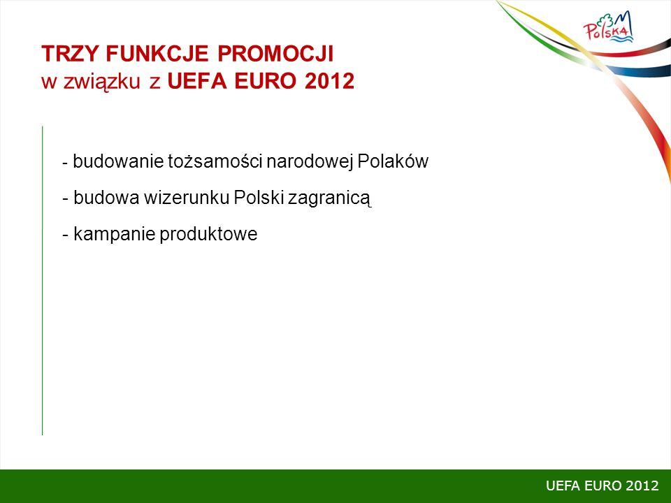 TRZY FUNKCJE PROMOCJI w związku z UEFA EURO 2012 - budowanie tożsamości narodowej Polaków - budowa wizerunku Polski zagranicą - kampanie produktowe UE