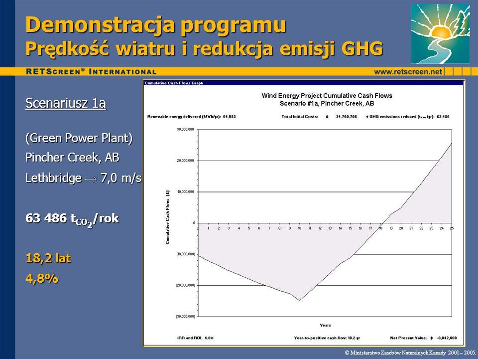 Demonstracja programu Prędkość wiatru i redukcja emisji GHG Scenariusz 1a (Green Power Plant) Pincher Creek, AB Lethbridge 7,0 m/s 63 486 t CO 2 /rok