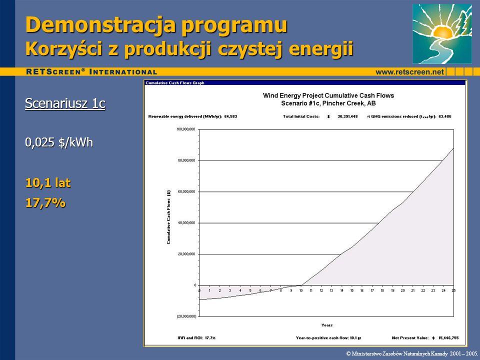 Demonstracja programu Korzyści z produkcji czystej energii Scenariusz 1c 0,025 $/kWh 10,1 lat 17,7% © Ministerstwo Zasobów Naturalnych Kanady 2001 – 2