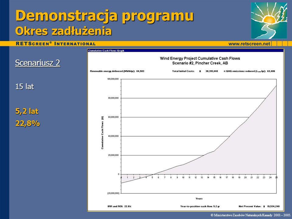 Demonstracja programu Okres zadłużenia Scenariusz 2 15 lat 5,2 lat 22,8% © Ministerstwo Zasobów Naturalnych Kanady 2001 – 2005..